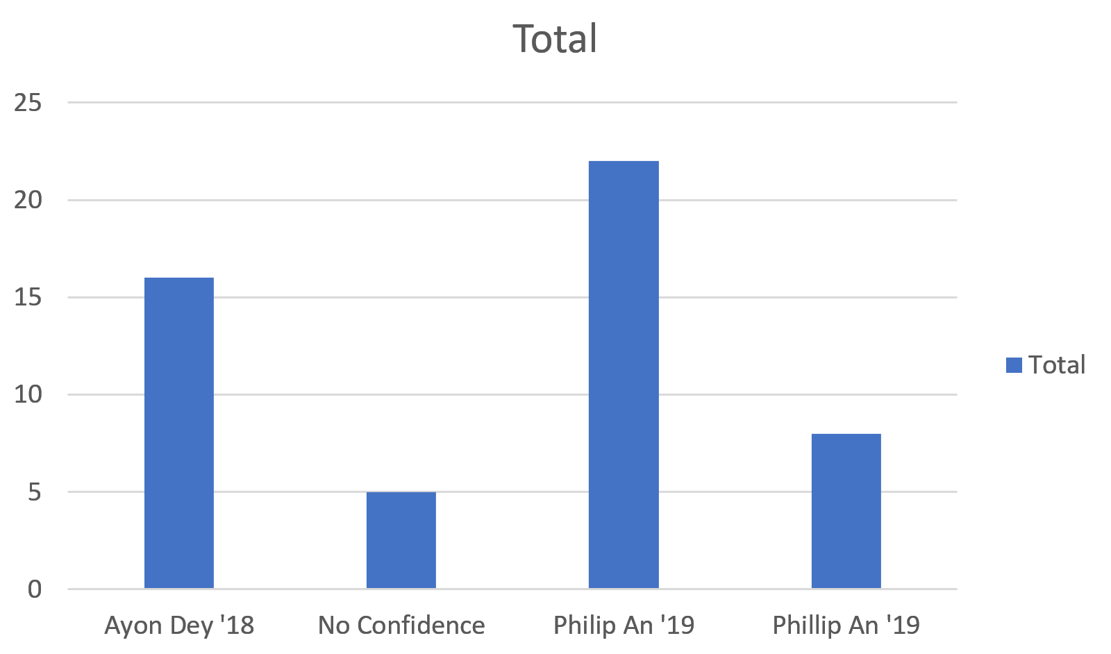 Graph showing the distribution of Dylan's votes to their next choices - Phillip is then elected.